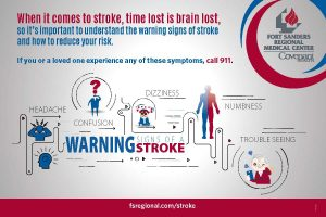 Warning signs and symptoms of stroke.